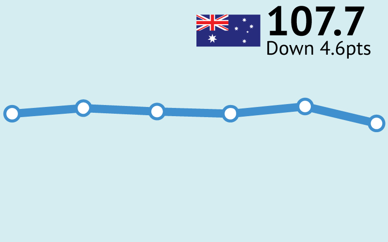 ANZ-Roy Morgan Consumer Confidence drops 4.6pts to 107.7 after Greater Brisbane goes into lockdown – lowest since November 2020