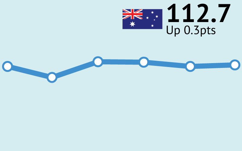 ANZ-Roy Morgan Consumer Confidence up slightly to 112.7